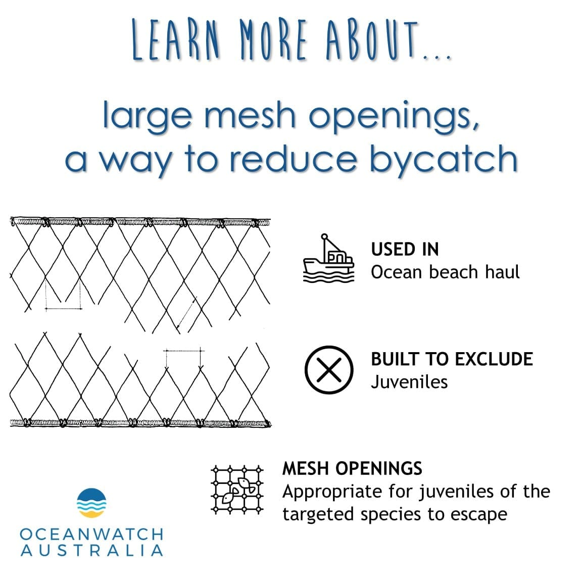 To reduce the bycatch of juveniles, and non-target species the mesh netting used in the ocean beach haul fishery is altered to have larger mesh openings depending on size and morphology of the targeted fish species. The size and shape of the mesh openings, as well as the type of netting material are all important to ensure only targeted species are captured. This method is useful when professional fishermen are targeting demersal fish like Yellowfin Bream and Luderick.