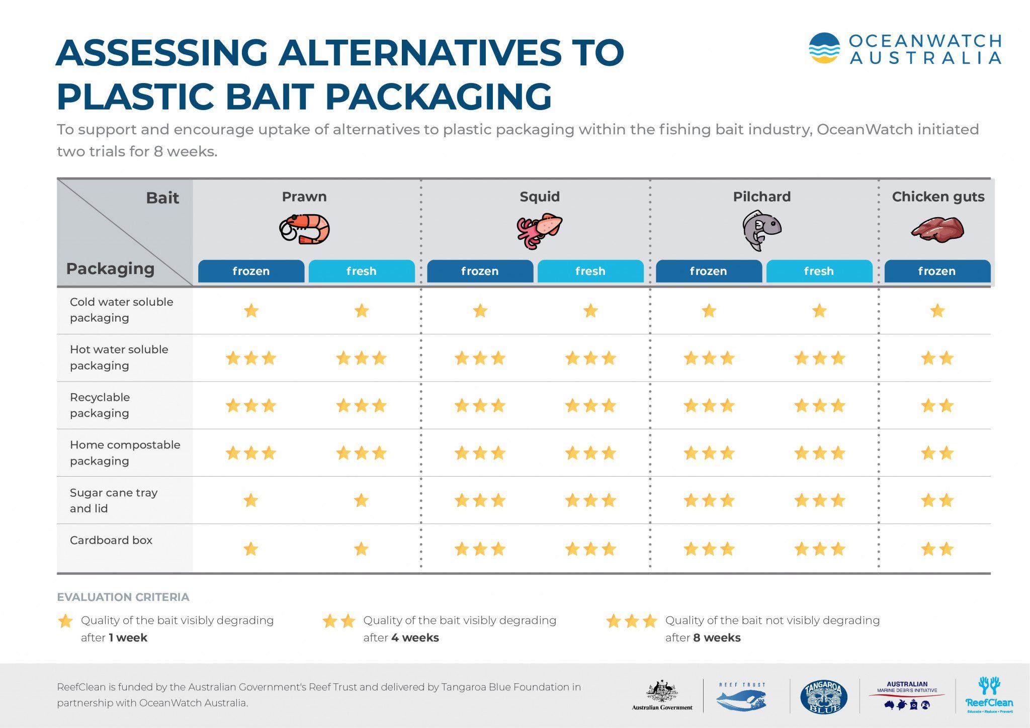 alternatives bait packagings-01